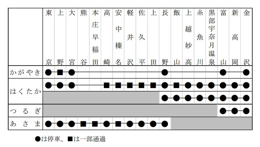 北陸新幹線タイムテーブル