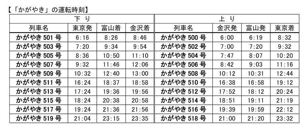 北陸新幹線ダイア2014年発表