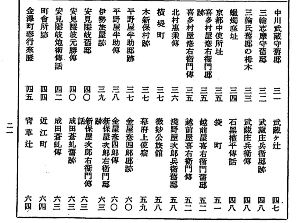 金澤古蹟志の目次