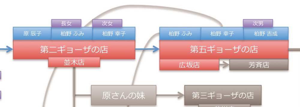 第7ギョーザの歴史「金沢ギョーザ物語」柏野幸一と辰子からはじまる金沢のギョーザの物語!金沢では餃子ではなくギョーザなのだ。